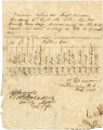Ration return issued to Captain Zachary Thomason for the 1st Alabama Volunteer Regiment.