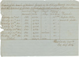 Report of the numbers of animals in the artillery units of Stewart's Division, and the amount...
