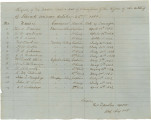 Roster of artillery officers in Stewart's Division.